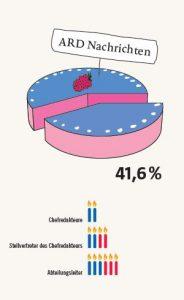 Frauenanteil in Führungspositionen bei den ARD Nachrichten - Pro Quote - 2013
