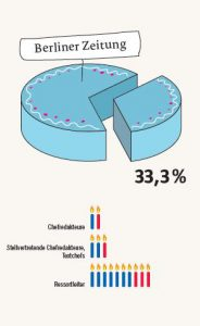 Frauenanteil in Führungspositionen bei der Berliner Zeitung - Pro Quote - 2013