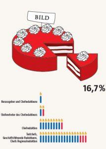 Frauenanteil in Führungspositionen bei der BILD - Pro Quote - 2013