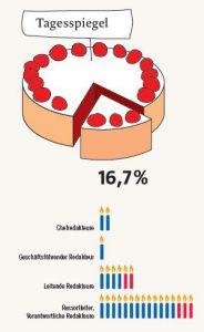 Frauenanteil in Führungspositionen beim Tagesspiegel - Pro Quote - 2013