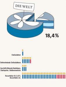 Frauenanteil in Führungspositionen bei der Welt - Pro Quote - 2013